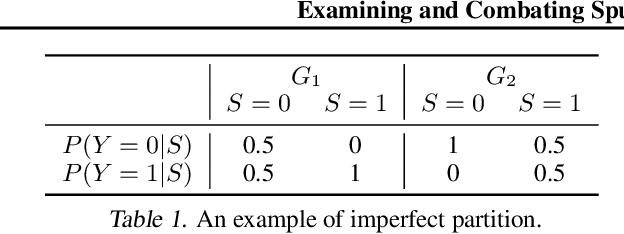 Figure 2 for Examining and Combating Spurious Features under Distribution Shift