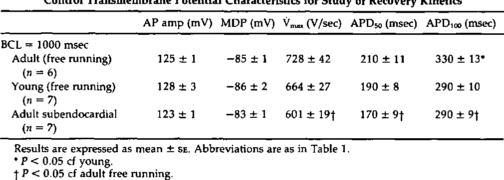 TABLE 2 Control Transmembrane Potential Characteristics for Study of Recovery Kinetics