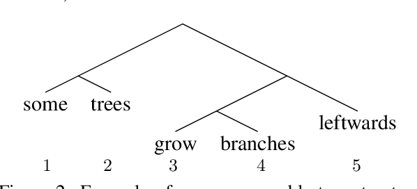 Figure 3 for A Critical Analysis of Biased Parsers in Unsupervised Parsing
