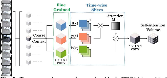 Figure 3 for Interpretable Self-Attention Temporal Reasoning for Driving Behavior Understanding