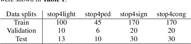 Figure 2 for Interpretable Self-Attention Temporal Reasoning for Driving Behavior Understanding