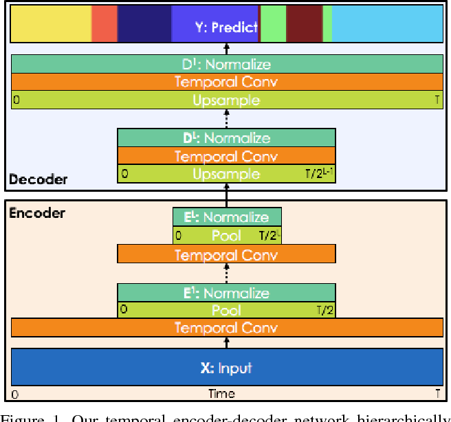 Figure 1 for Temporal Convolutional Networks: A Unified Approach to Action Segmentation