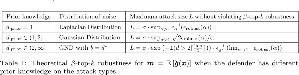 Figure 2 for Certifiably Robust Interpretation via Renyi Differential Privacy