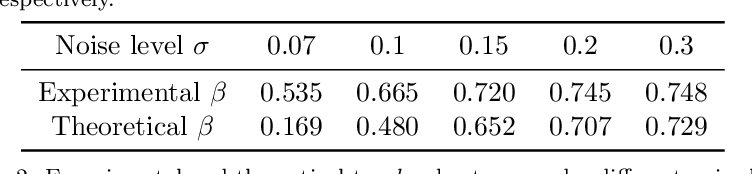 Figure 4 for Certifiably Robust Interpretation via Renyi Differential Privacy