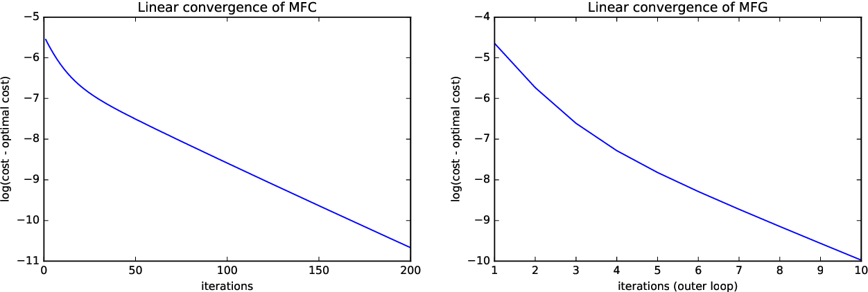 Figure 1 for Global Convergence of Policy Gradient for Linear-Quadratic Mean-Field Control/Game in Continuous Time