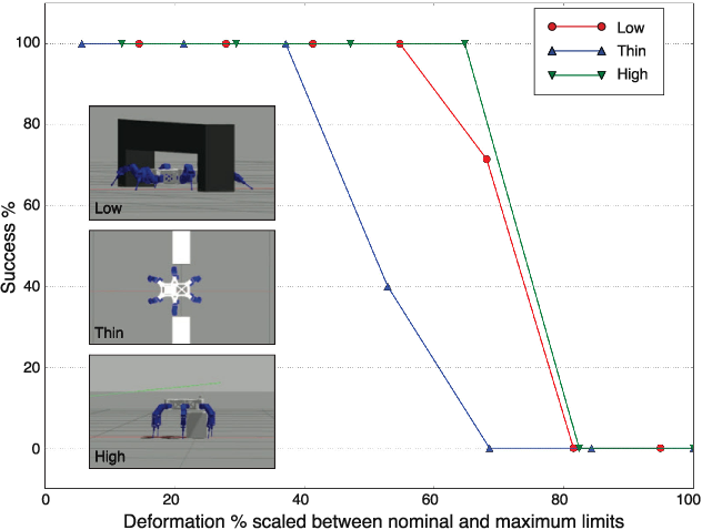 Figure 2 for Walking Posture Adaptation for Legged Robot Navigation in Confined Spaces