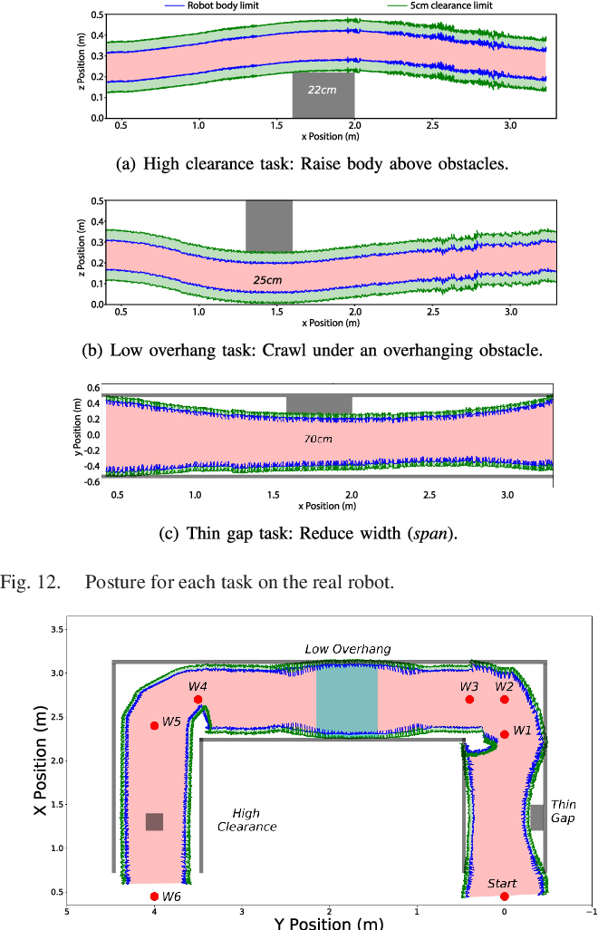 Figure 4 for Walking Posture Adaptation for Legged Robot Navigation in Confined Spaces