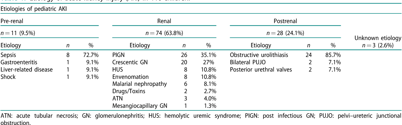 PDF] Etiology, clinical profile and short-term outcome of