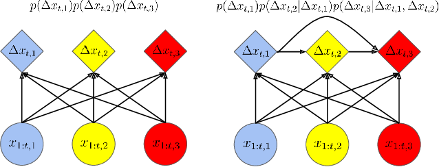 Figure 1 for baller2vec++: A Look-Ahead Multi-Entity Transformer For Modeling Coordinated Agents