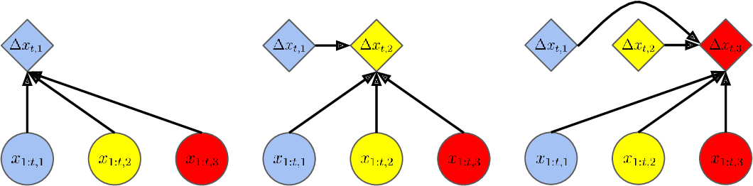 Figure 2 for baller2vec++: A Look-Ahead Multi-Entity Transformer For Modeling Coordinated Agents
