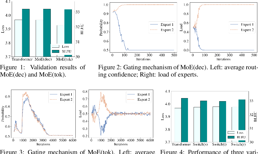 Figure 1 for Taming Sparsely Activated Transformer with Stochastic Experts