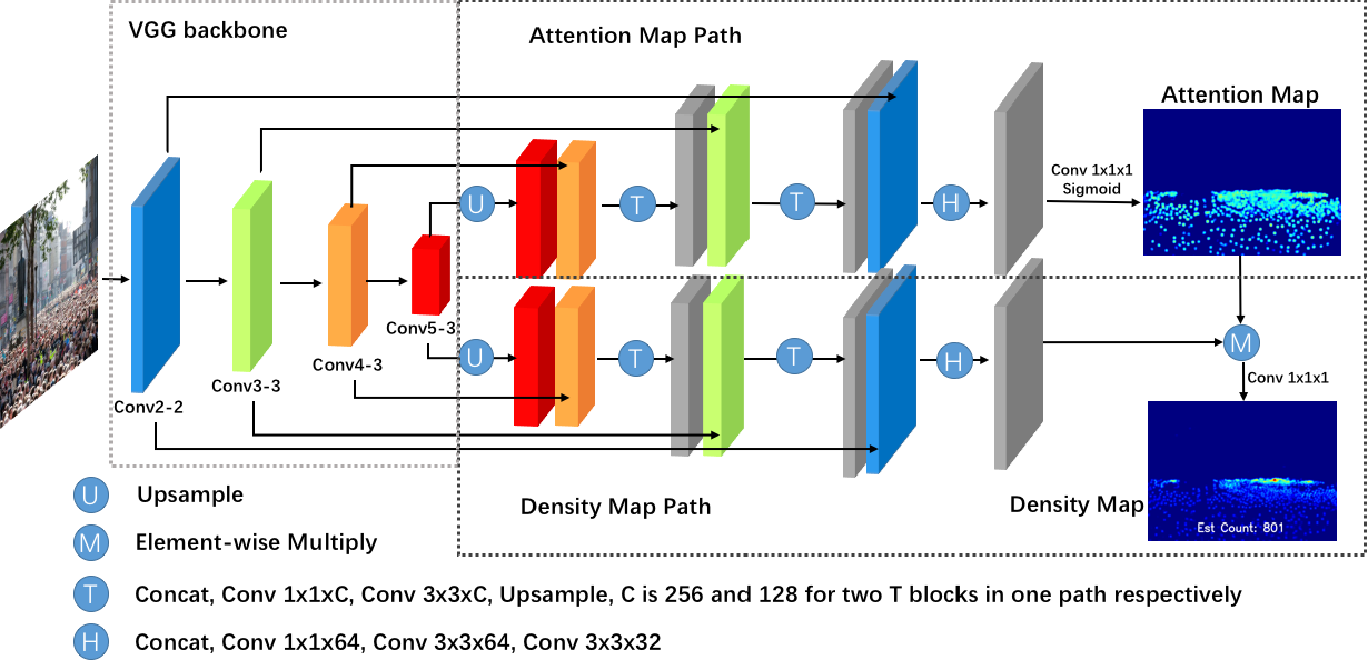 Figure 3 for Dual Path Multi-Scale Fusion Networks with Attention for Crowd Counting