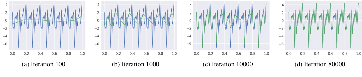 Figure 2 for On the Spectral Bias of Neural Networks