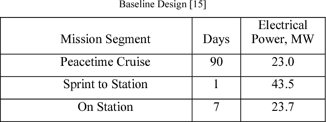TABLE II: Typical Mission Profile and Power Utilization from the S3D Baseline Design [15]