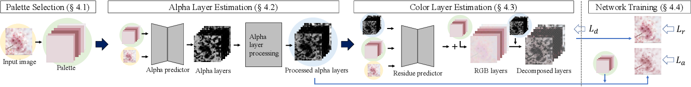 Figure 2 for Fast Soft Color Segmentation