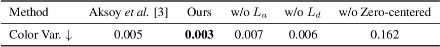 Figure 3 for Fast Soft Color Segmentation