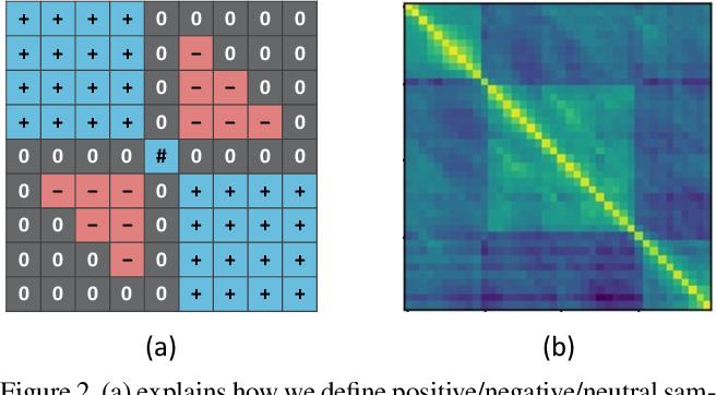Figure 3 for Winning the CVPR'2021 Kinetics-GEBD Challenge: Contrastive Learning Approach