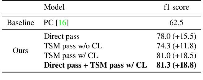 Figure 2 for Winning the CVPR'2021 Kinetics-GEBD Challenge: Contrastive Learning Approach