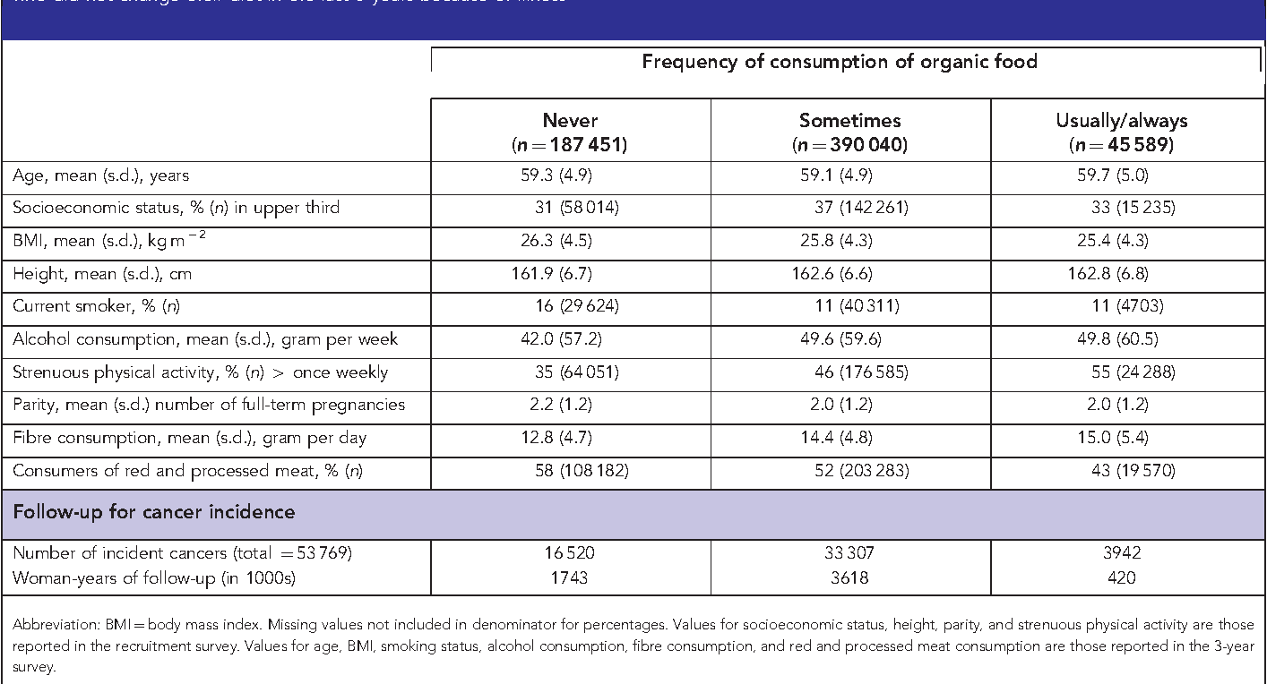 Table 1 from Organic food consumption and the incidence of