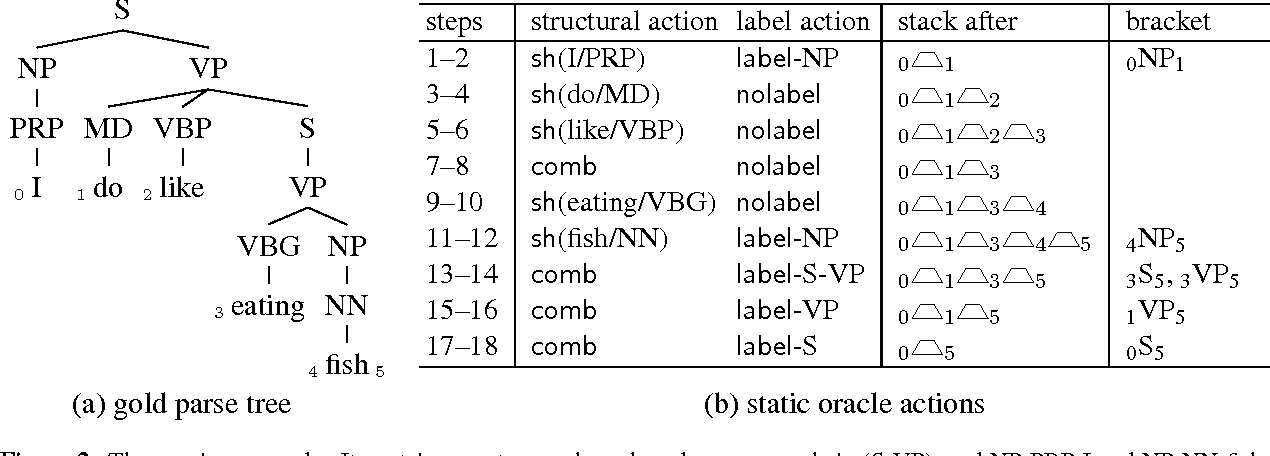 Figure 2 for Span-Based Constituency Parsing with a Structure-Label System and Provably Optimal Dynamic Oracles