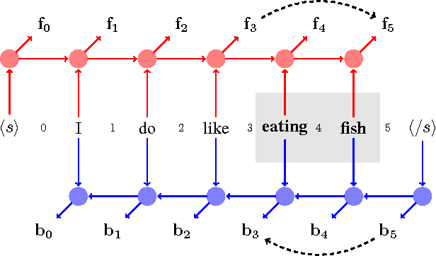 Figure 4 for Span-Based Constituency Parsing with a Structure-Label System and Provably Optimal Dynamic Oracles