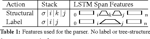 Figure 1 for Span-Based Constituency Parsing with a Structure-Label System and Provably Optimal Dynamic Oracles