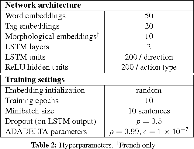 Figure 3 for Span-Based Constituency Parsing with a Structure-Label System and Provably Optimal Dynamic Oracles