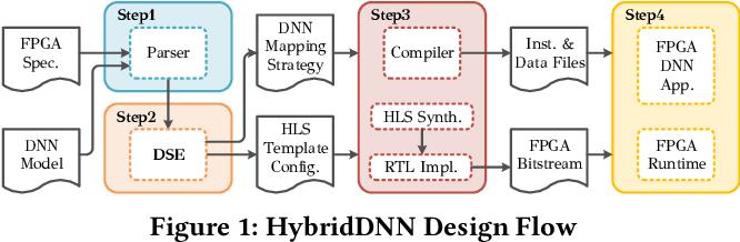 Figure 1 for HybridDNN: A Framework for High-Performance Hybrid DNN Accelerator Design and Implementation