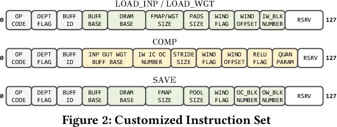 Figure 3 for HybridDNN: A Framework for High-Performance Hybrid DNN Accelerator Design and Implementation