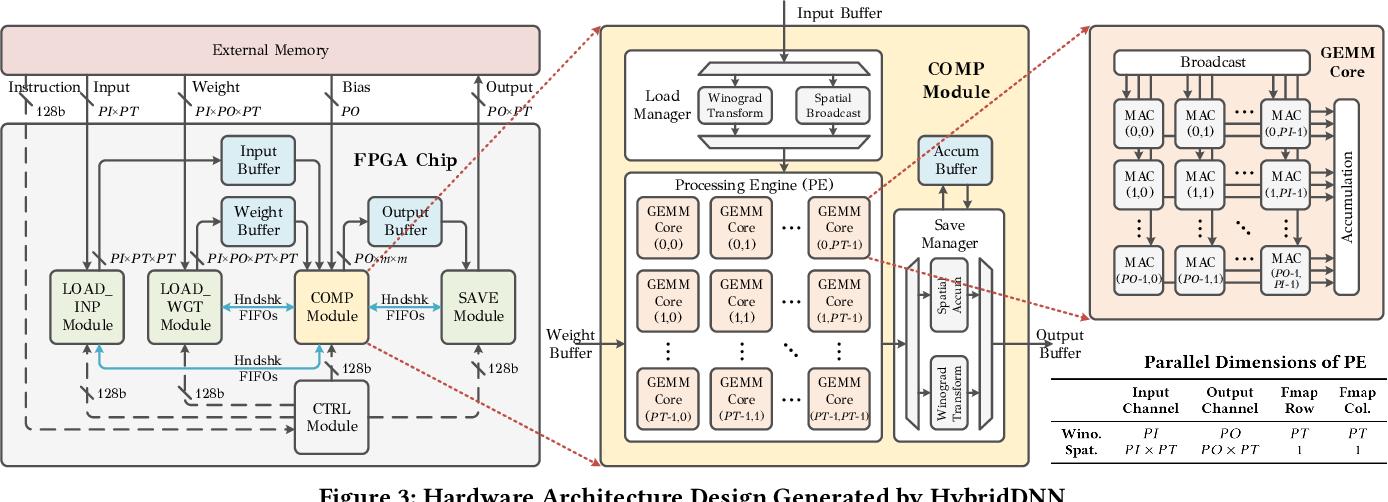 Figure 4 for HybridDNN: A Framework for High-Performance Hybrid DNN Accelerator Design and Implementation