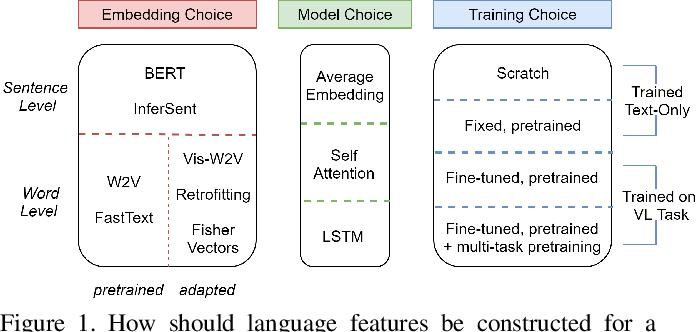 Figure 1 for Language Features Matter: Effective Language Representations for Vision-Language Tasks