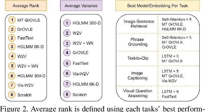 Figure 3 for Language Features Matter: Effective Language Representations for Vision-Language Tasks
