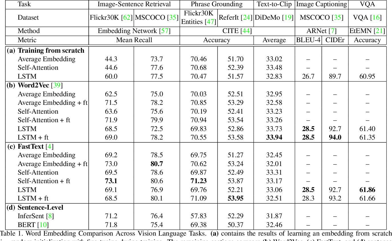 Figure 2 for Language Features Matter: Effective Language Representations for Vision-Language Tasks
