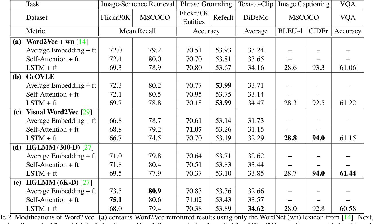 Figure 4 for Language Features Matter: Effective Language Representations for Vision-Language Tasks
