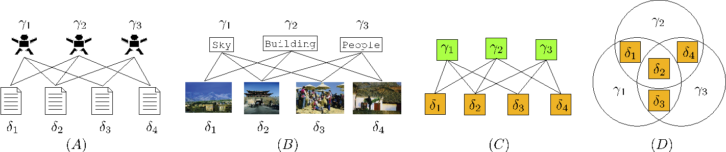 Figure 1 for Higher-Order Markov Tag-Topic Models for Tagged Documents and Images