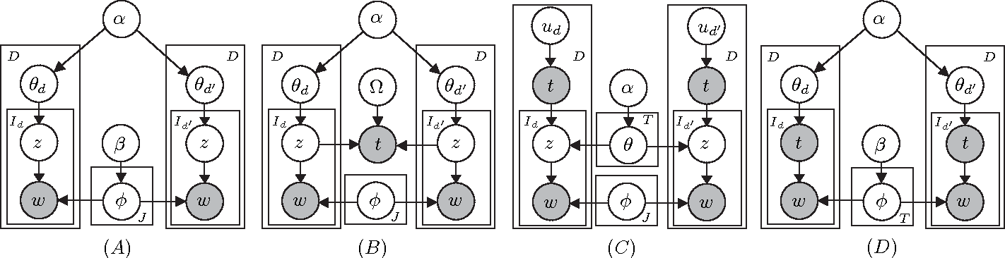 Figure 3 for Higher-Order Markov Tag-Topic Models for Tagged Documents and Images