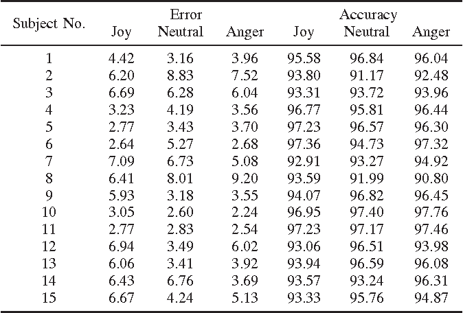 Figure 4 for Speech Signal Analysis for the Estimation of Heart Rates Under Different Emotional States