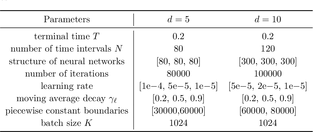 Figure 2 for Solving high-dimensional eigenvalue problems using deep neural networks: A diffusion Monte Carlo like approach