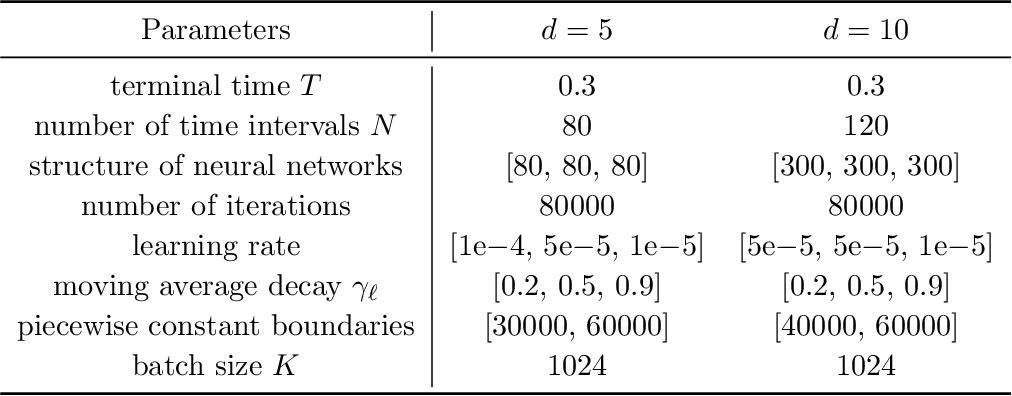 Figure 4 for Solving high-dimensional eigenvalue problems using deep neural networks: A diffusion Monte Carlo like approach