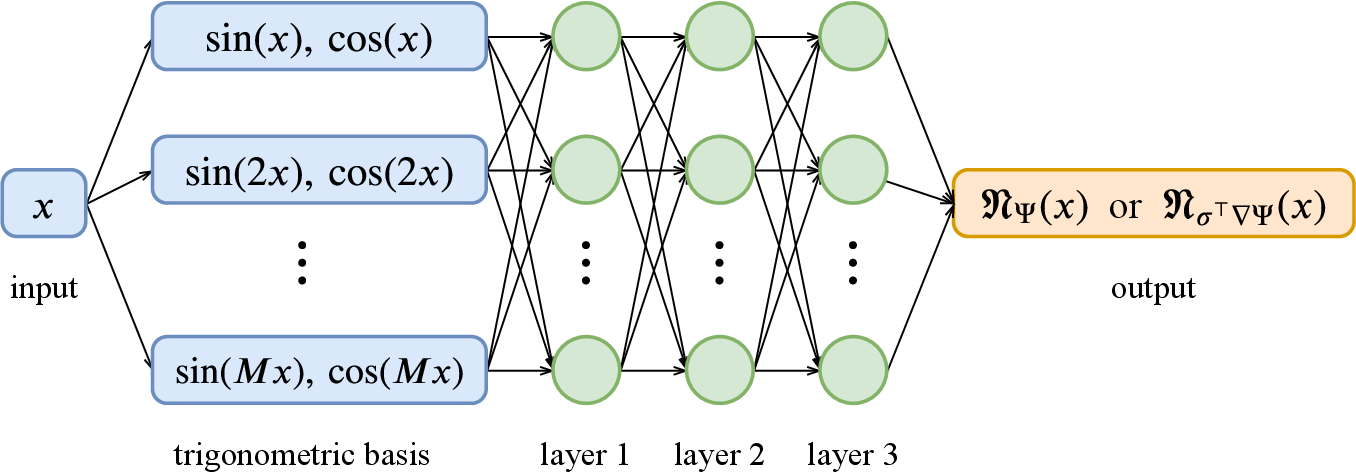 Figure 1 for Solving high-dimensional eigenvalue problems using deep neural networks: A diffusion Monte Carlo like approach