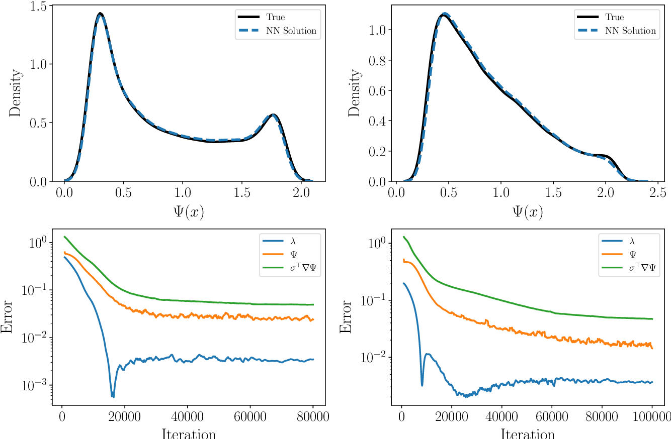 Figure 3 for Solving high-dimensional eigenvalue problems using deep neural networks: A diffusion Monte Carlo like approach
