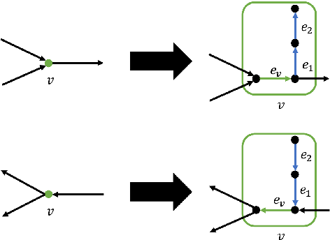 Figure 4 Vertex gadgets for other vertices in the reduction to (1, 1)-EDS