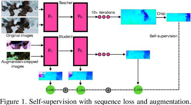 Figure 1 for SMURF: Self-Teaching Multi-Frame Unsupervised RAFT with Full-Image Warping