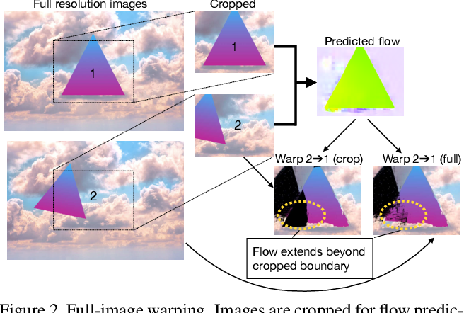 Figure 3 for SMURF: Self-Teaching Multi-Frame Unsupervised RAFT with Full-Image Warping