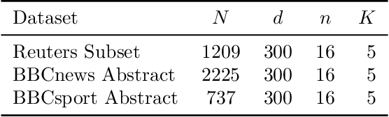 Figure 2 for Projection Robust Wasserstein Barycenters