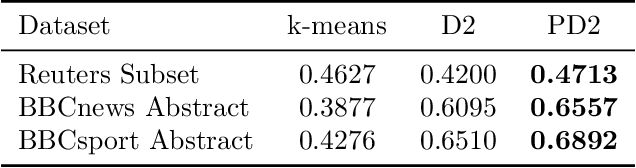 Figure 4 for Projection Robust Wasserstein Barycenters