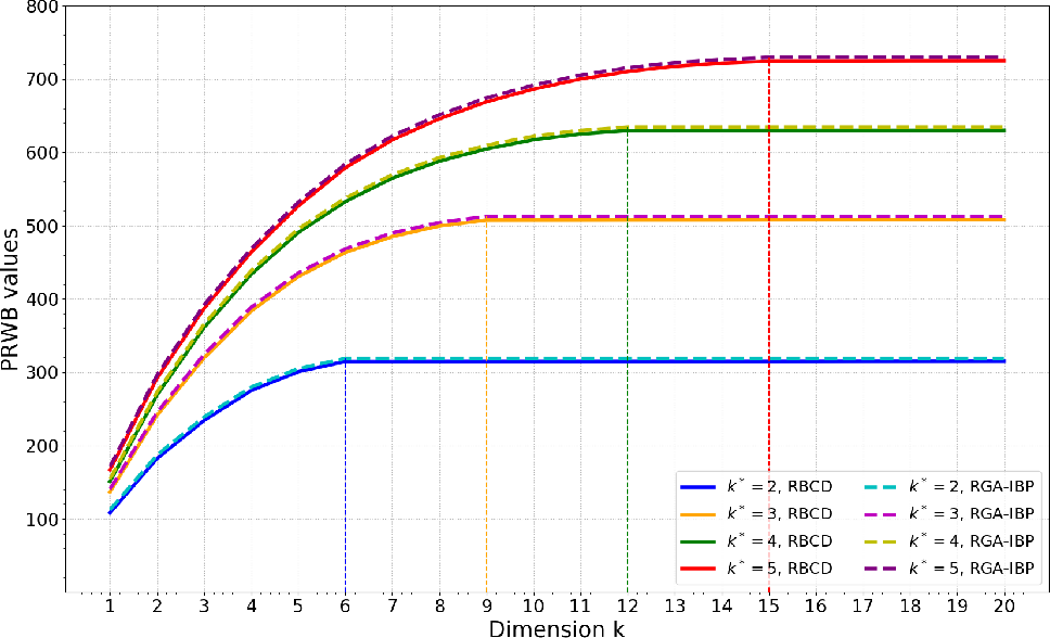 Figure 1 for Projection Robust Wasserstein Barycenters