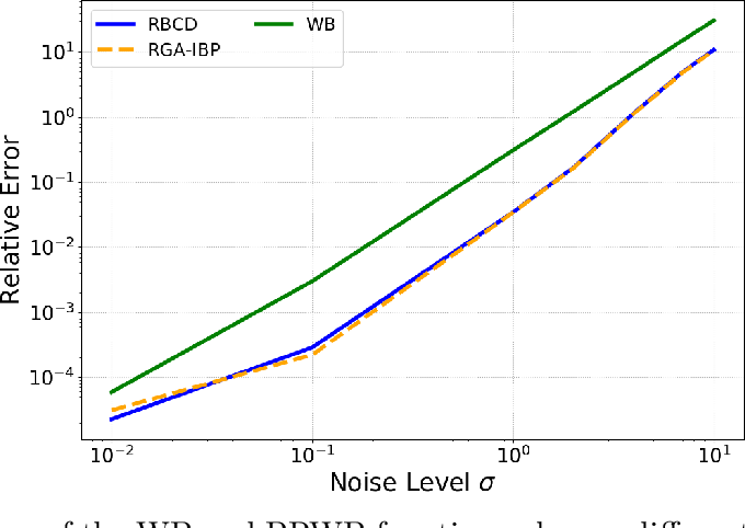 Figure 3 for Projection Robust Wasserstein Barycenters