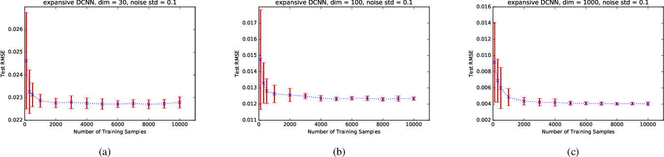 Figure 2 for Universal Consistency of Deep Convolutional Neural Networks