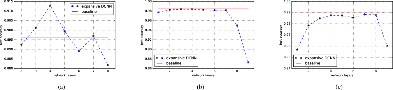 Figure 3 for Universal Consistency of Deep Convolutional Neural Networks